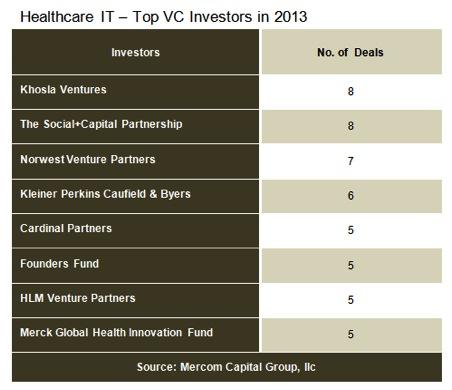 5feb - Venture Capital Funding in Healthcare Reaches $2.2 Billion in 2013