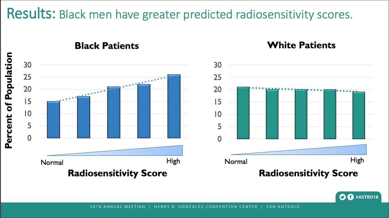 While popular beliefs and population data suggest that African-American men are at higher risk of dying from prostate cancer than caucasian men, a new analysis of genetic data from a large prospective registry and clinical data from several randomized trials indicates that African-American patients may have comparatively higher cure rates when treated with radiation therapy. The study, which is the first report demonstrating improved prostate cancer outcomes for black men. #ASTRO #ASTRO18 #ASTRO2018