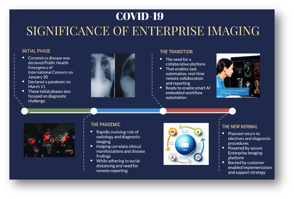As the silos of data and diagnostic imaging PACS systems are being collapsed and secured, the modular enterprise imaging platform approach is gaining significance, offering systemness and security