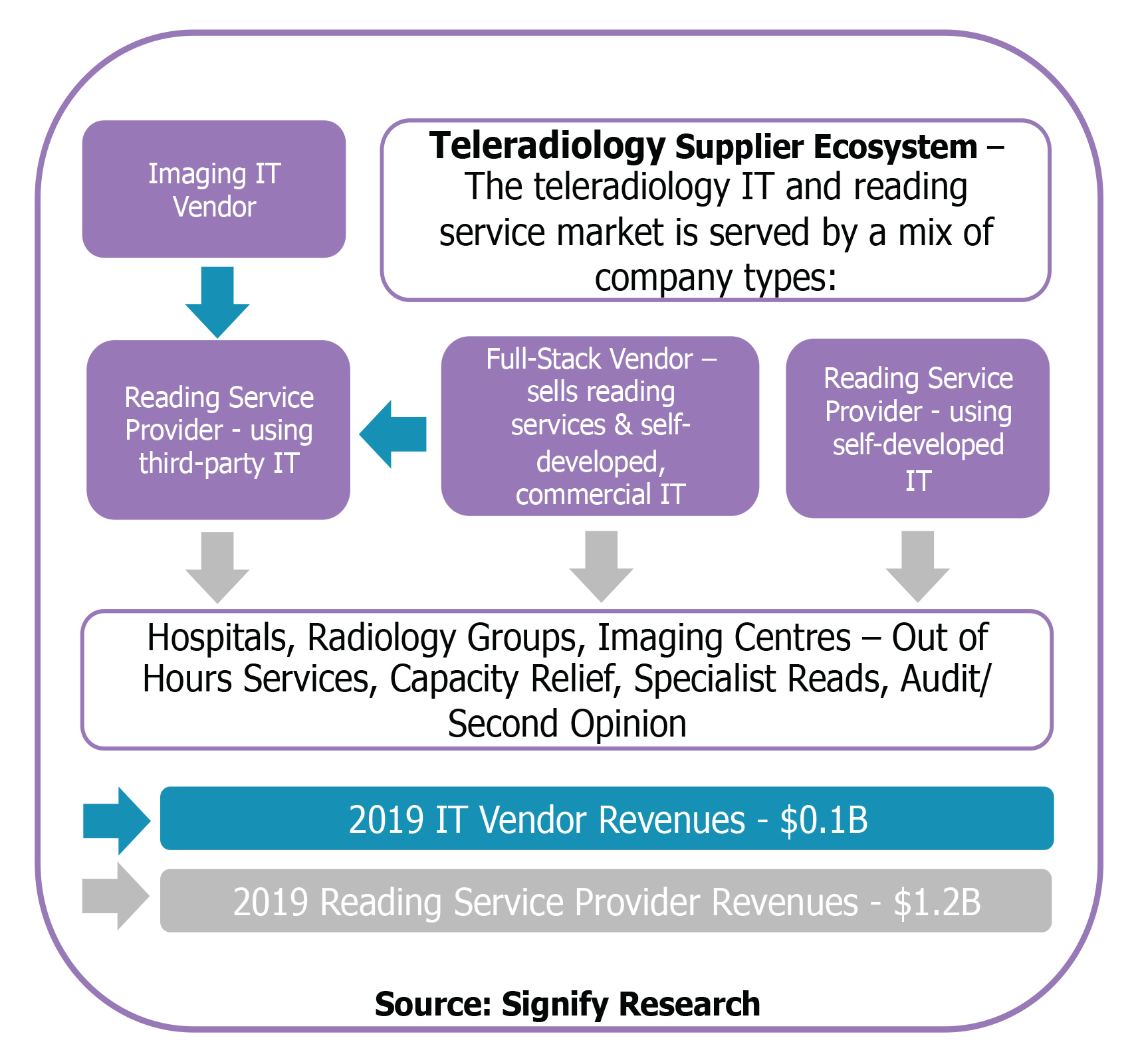 Figure 1. The mix of company types falling into teleradiology reading services and teleradiology IT components.