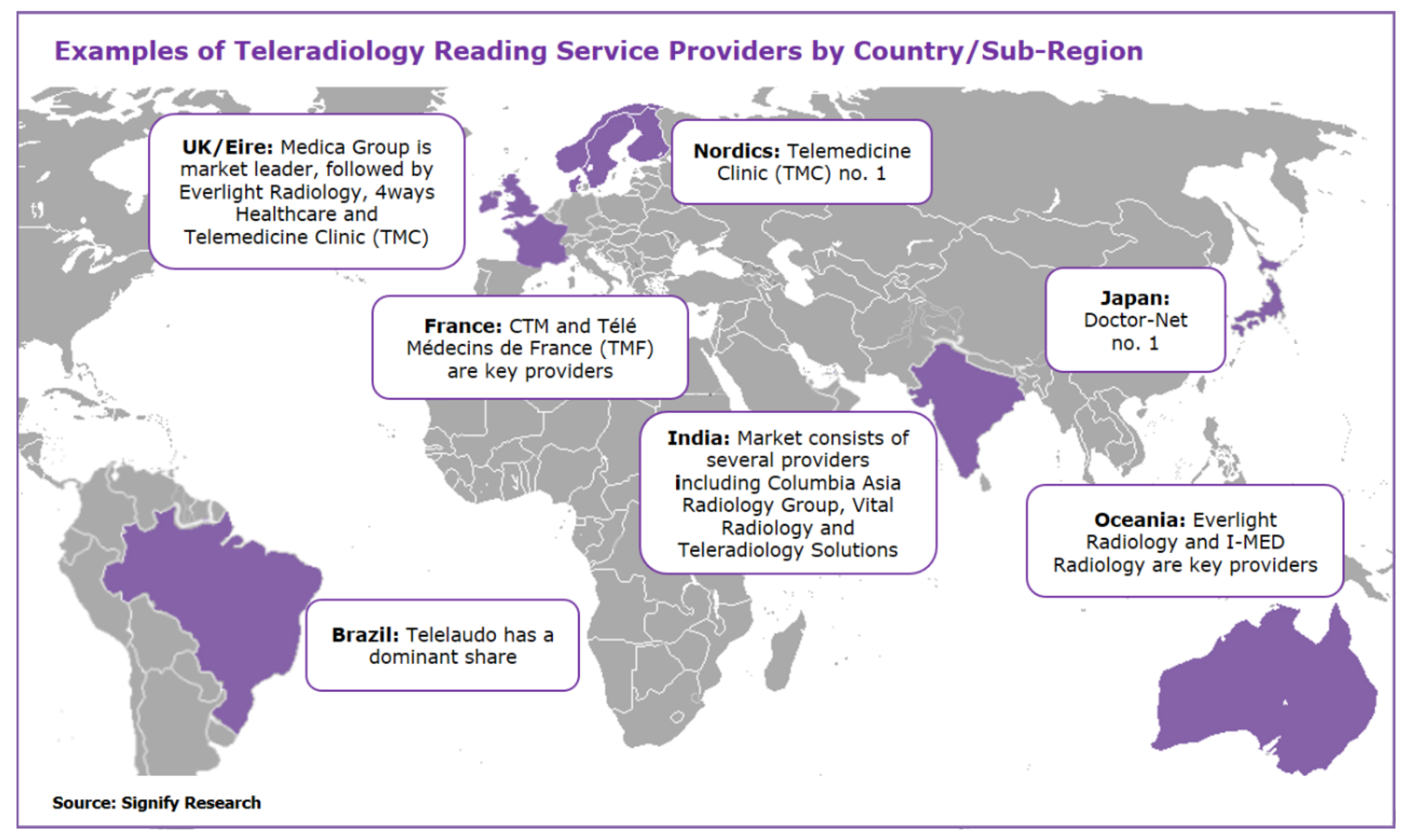 Figure 2. Examples of teleradiology reading service providers.