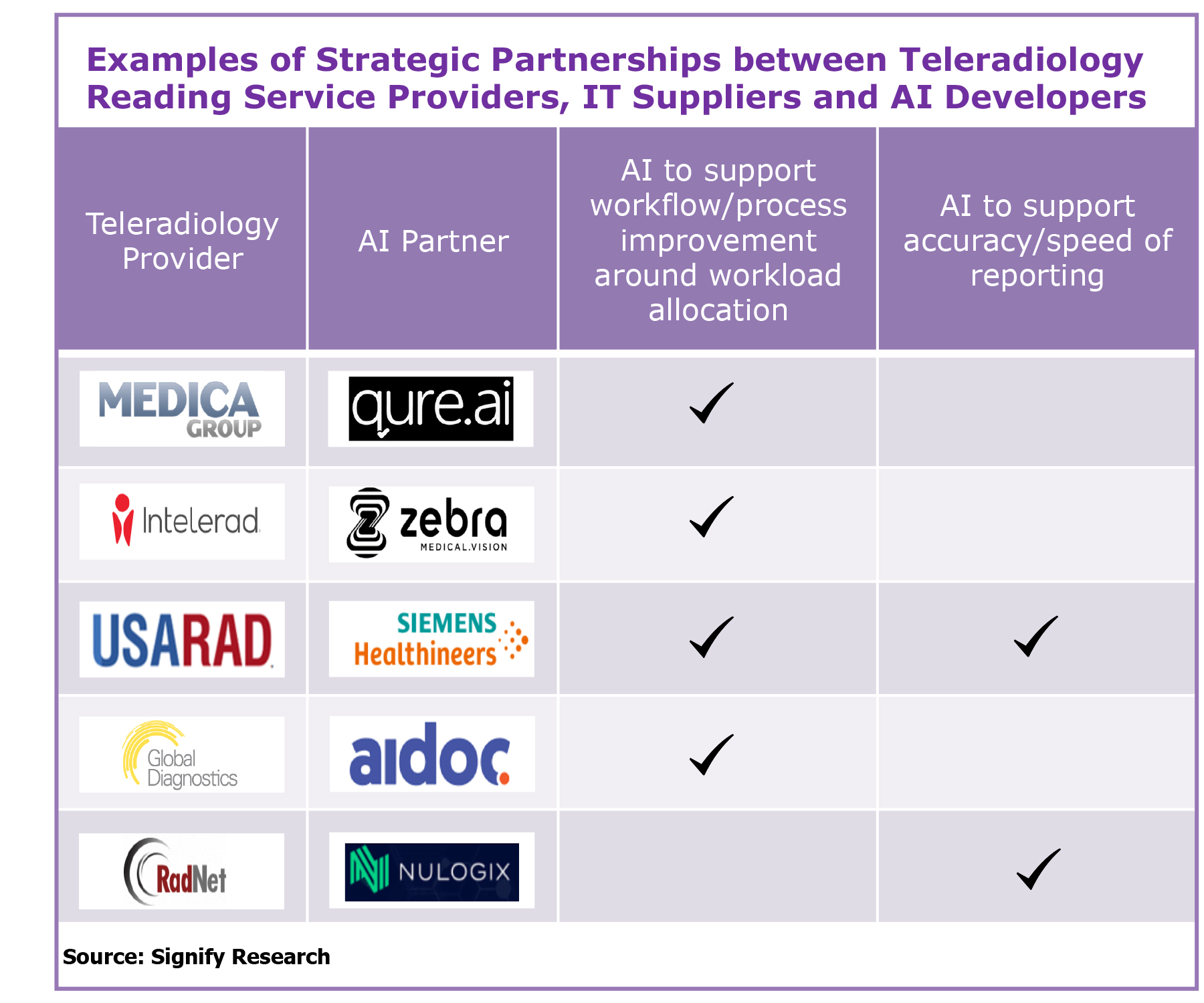 Figure 3. Examples of strategic partnerships.