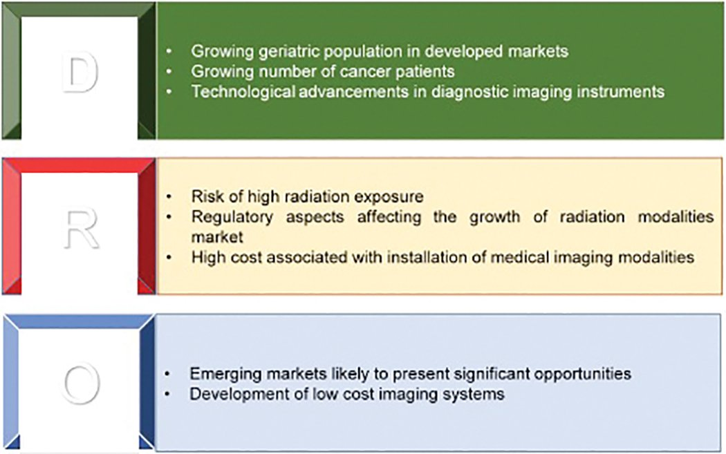 Global Medical Imaging Trends