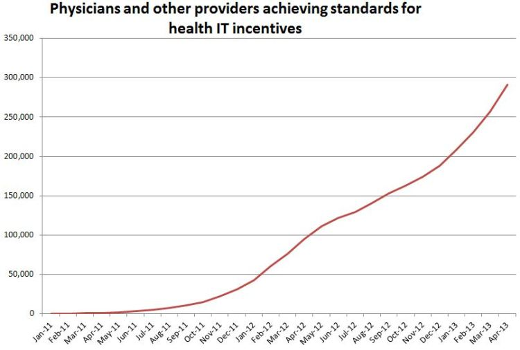 Physicians and other providers achieving standards for health IT Incentives