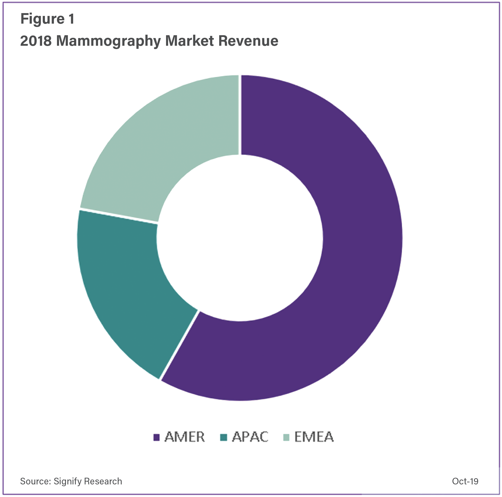 The U.S. market is unique in that it formed over 55 percent of the global market in 2018