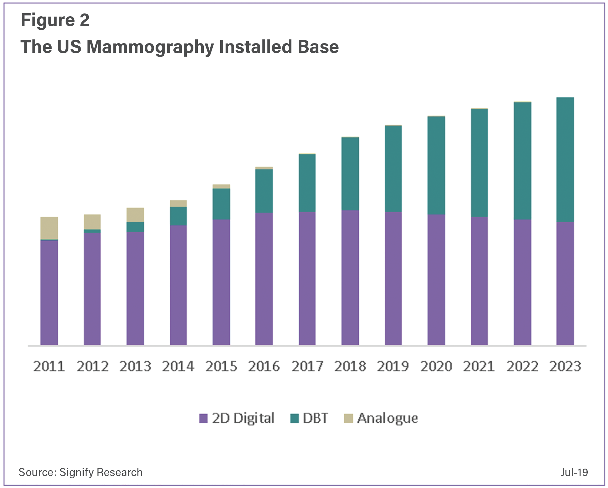 Since 2015 and the initial drive in adoption of DBT, the number of new units installed in the U.S. has been growing.