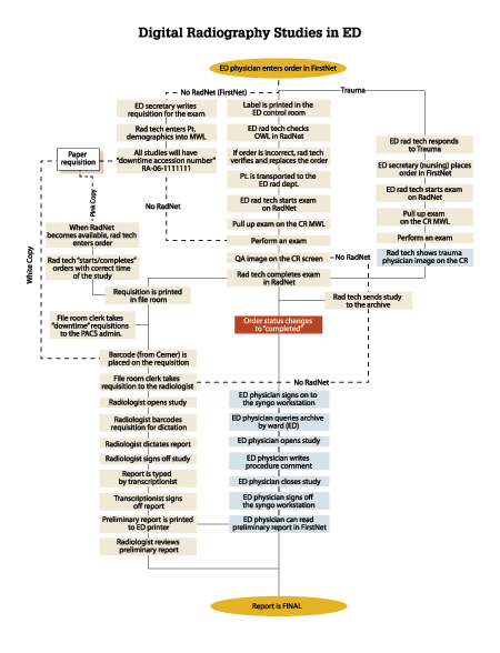 Appendices 3 a & b: These charts show the re-engineered process implemented in the emergency department, where studies are delivered to the radiologist and the ED physician simultaneously, without any artificial delay.