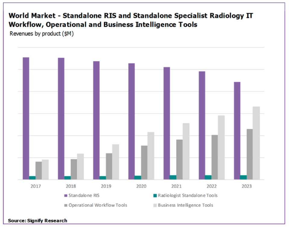 World market graphic showing standalone RIS and standalone specialty radiology IT workflow, operational and business intelligence tools.