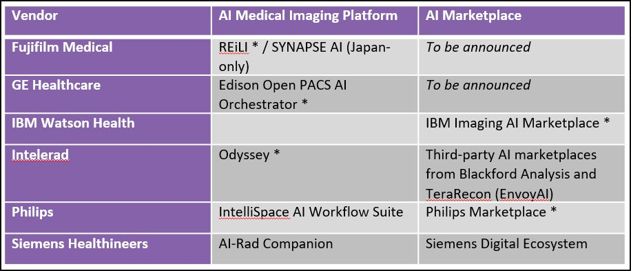 Signify Research RSNA 2019 AI marketplaces
