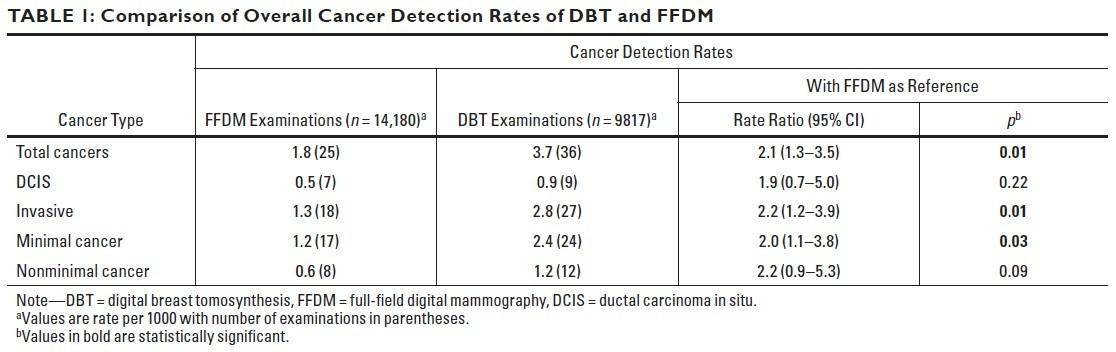 Comparison of Overall Cancer Detection Rates of DBT and FFDM