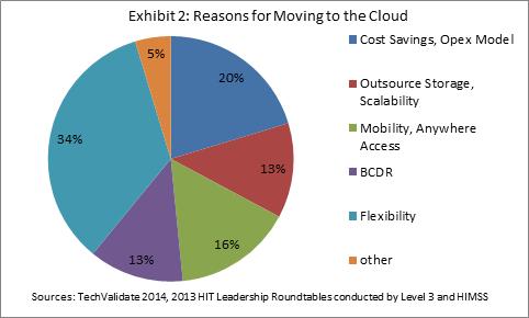 Level 3 Communications Healthcare Information Technology Cloud Storage Archive