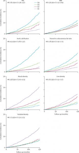 Kaplan-Meier time-to-death plots by quartile for clinical parameter and univariate CT biomarkers  BMI=body-mass index