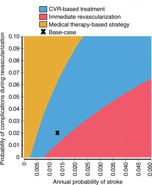 Graph of two-way sensitivity analysis shows optimal strategy for different combinations of baseline stroke risk and probability of complications during revascularization.