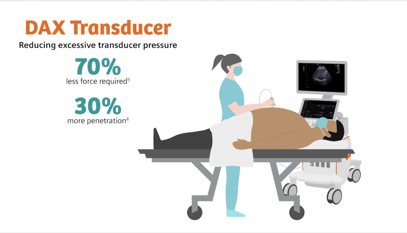Throughout a sonographer's career, the additional force required by traditional transducers will have a cumulative negative impact on the arm and shoulder muscles.