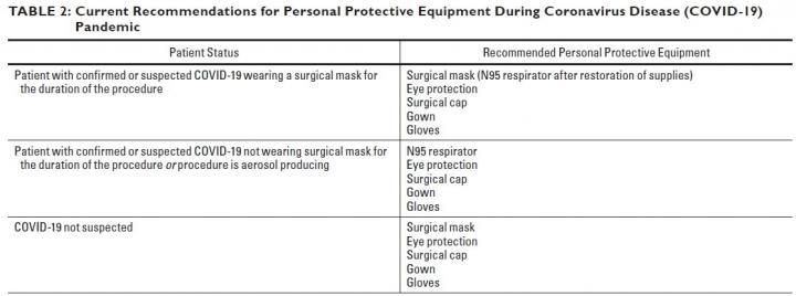 All cross-sectional interventional procedures require appropriate donning and doffing of personal protective equipment by every member of the IR team--physician, trainee, nurse, and technologist.