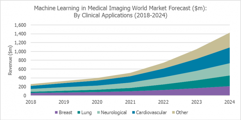 The world market for artificial intelligence (AI)-based clinical applications for use in medical imaging is set to reach almost $1.5 billion by 2024 despite a slower-than-expected uptake of these products and the impact of the COVID-19 pandemic.