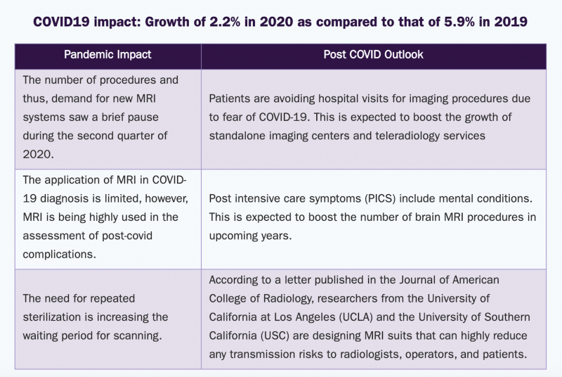 As with all imaging technologies, COVID-19 is expected to continue to negatively impact the market.