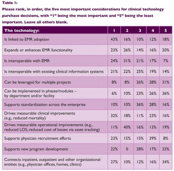 Philips Healthcare HIMSS Healthcare Leadership Survey Information Technology HIT