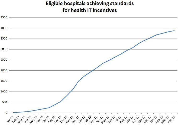 Eligible hospitals achieving standards for health IT Incentives