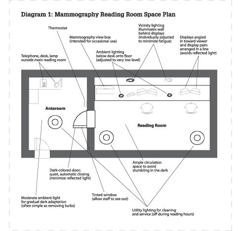 Mammography Reading Room Space Plan