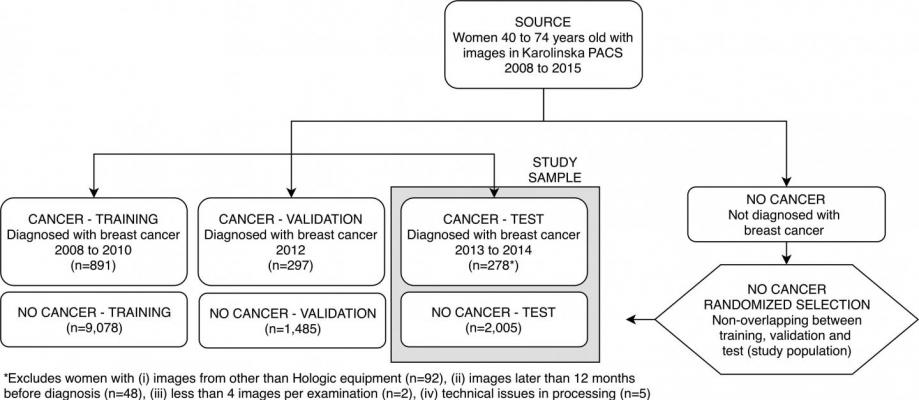 Patient inclusion flowchart shows selection of women in the training and validation samples used for deep neural network development, as well as in the test sample (current study sample). Exclusions are detailed in the footnote. PACS = picture archiving and communication system. Image courtesy of Radiological Society of North America.