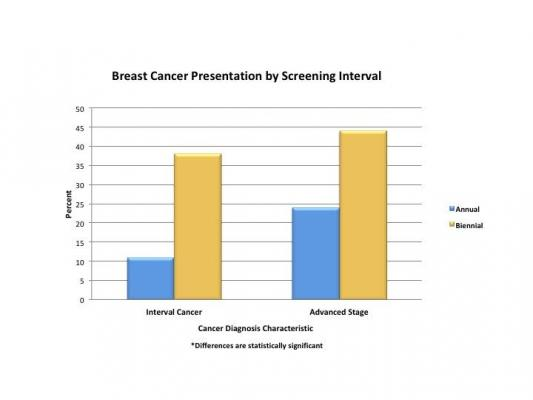 This bar graph shows breast cancer presentation by screening interval #RSNA19