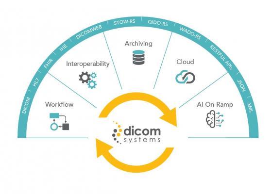 Dicom Systems Receives U.S. Patent for Medical Data Integration Engine