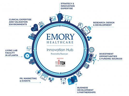 Emory Innovation Hub