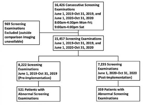 According to ARRS' American Journal of Roentgenology (AJR), immediately reading screening mammograms during the coronavirus disease (COVID-19) pandemic promises a new and improved paradigm—reducing care disparities, while increasing the speed of diagnostic workup.
