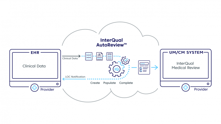 Change Healthcare unveiled InterQual2021, the latest edition of the company's flagshipclinical decision support solution.