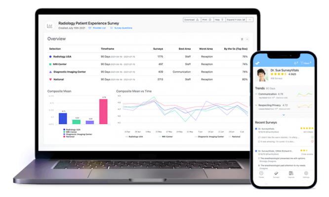 SurveyVitals, a leading patient experience analytics provider, announced it has joined forces with the Radiology Business Management Association (RBMA) to launch Postmarks, a real-time patient and partner feedback software solution
