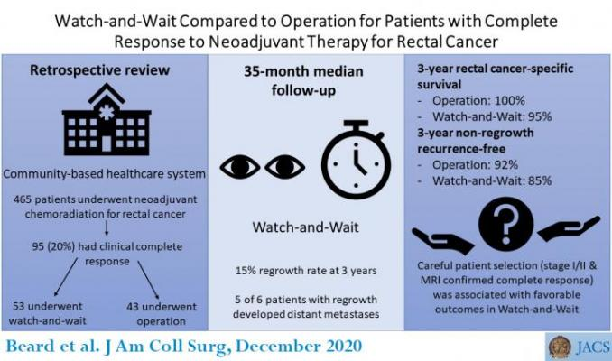 Watch-and-Wait Compared to Operation for Patients with Complete Response to Neoadjuvant Therapy for Rectal Cancer. Image courtesy of the American College of Surgeons