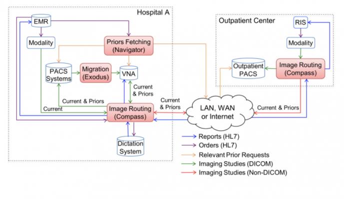 enterprise imaging workflow suite