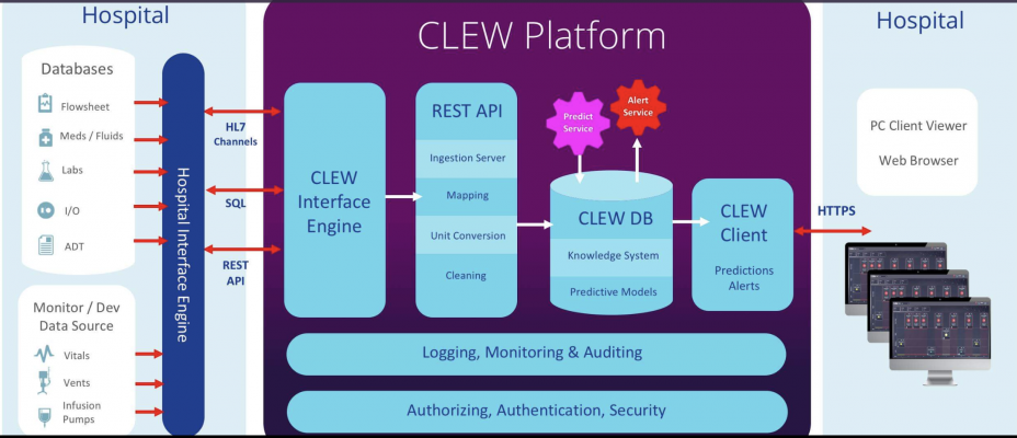 CLEWannounced that it will be demonstrating the industry's first-ever AI-powered critical care solution