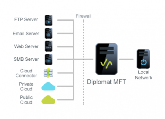 Coviant Software, a provider of managed file transfer software that provides an easy way to automate, secure, manage, and audit file transfers while maintaining the highest levels of security and compliance, has extended its Diplomat MFT product to support the Google Cloud Healthcare API.
