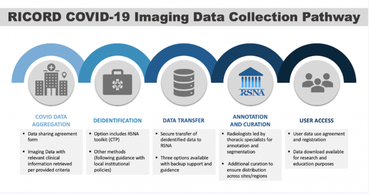 The Radiological Society of North America (RSNA) and the RSNA COVID-19 AI Task Forcetoday announced the launch of theRSNA International COVID-19 Open Radiology Database (RICORD). RICORD is envisioned as the largest open database of anonymized COVID-19 medical images in the world.