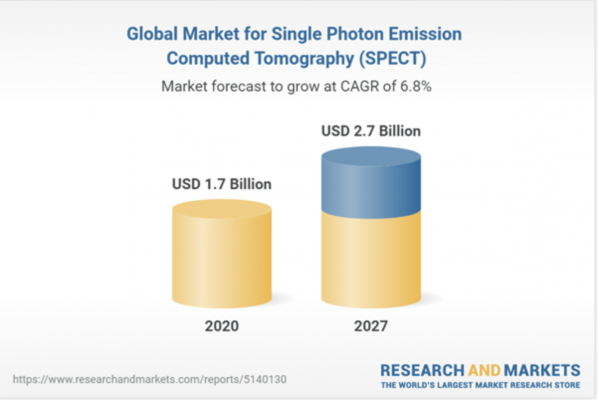 Global single photon emission computed tomography (SPECT) market to reach $2.7 billion by the year 2027