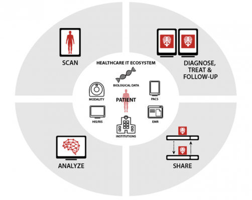 This change will be debuted at HIMSS 2021, and Vital will be exhibiting as Canon Medical for the first time