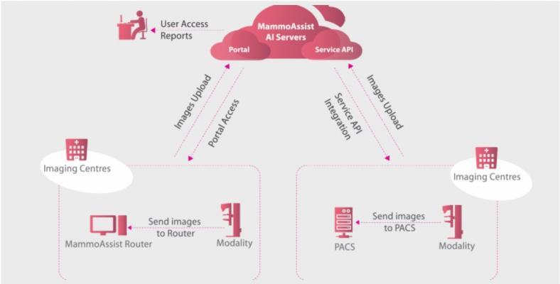 Telerad Tech Launches MammoAssist AI Software
