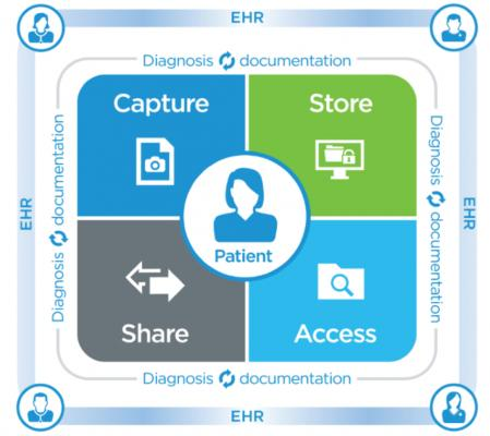 Cerner, CareAware MultiMedia VNA, vendor neutral archive, RSNA 2015