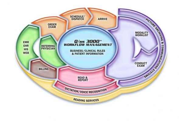 medQ, RSNA 2015, radiology workflow, Q/ris 3000, Reporting PLUS+, teleradiology