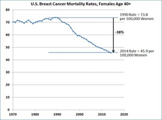 breast cancer, mortality rates, ACR, American College of Radiology