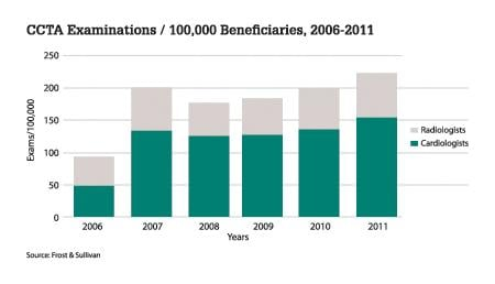 The figure above gives the data of the number of CCTA examinations done per 100,000 beneficiaries for a period of 2006-2011. Source: Frost & Sullivan