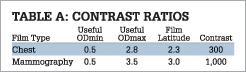 Table A: Contrast Ratios