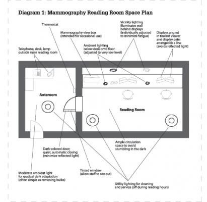 Designing the perfect reading room imaging technology news for X ray room floor plan