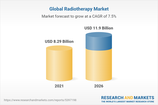 """The global radiotherapy market is forecasted to reach USD 7987.01 Million in the year 2020, according tothe""""Global Radiotherapy Market - Analysis By Procedure (External Radiation, Internal Radiation), Product, Application, By Region, By Country (2021 Edition): Market Insights and Forecast with Impact of COVID-19 (2021-2026)""""report from ResearchAndMarkets.com"""