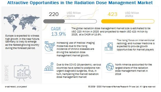 "According to the new market research report ""Radiation Dose Management Market by Products & Services (Standalone Solutions, Integrated Solutions, Services), Modality (Computed Tomography, Nuclear Medicine), Application (Oncology, Cardiology, Orthopedic), End User (Hospitals) - Global Forecast to 2025"", published by MarketsandMarkets, the radiation dose management market is projected to reach USD 422.65 million by 2025 from USD 220.22 million in 2020, at a CAGR of 13.9%."