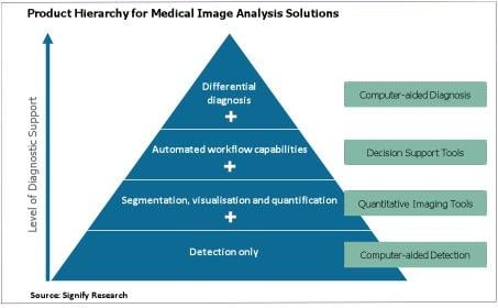 Signify Research, medical imaging, deep learning, image analysis