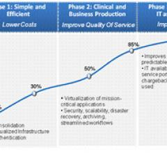 Private Cloud Aids Integration, Efficiency