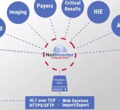 NetDirector Launches Cloud-based PDF to DICOM Conversion Service